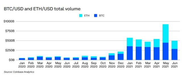 Ethereum có vượt qua Bitcoin không?