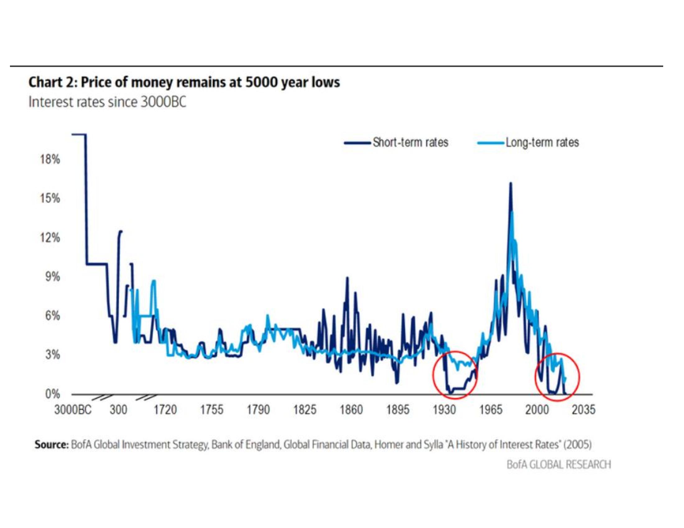 Lãi suất chưa bao giờ thấp như vậy trong 5.000 năm qua