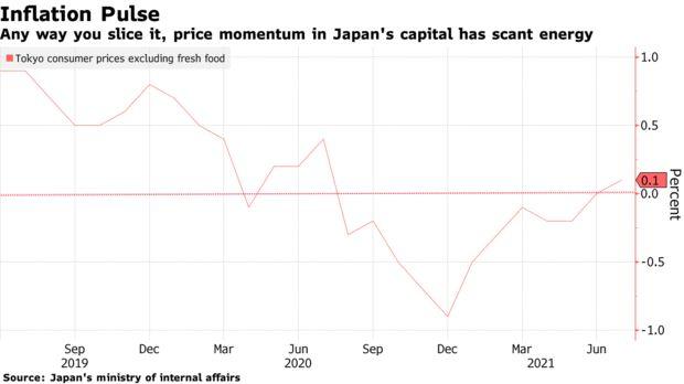 Tokyo lần đầu tiên có biến động lạm phát trong năm