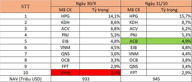Quỹ lớn nhất VinaCapital mua thêm cổ phiếu ACB - Ảnh 1.
