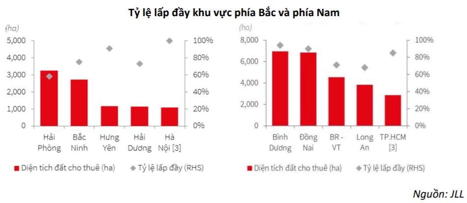 BSC lạc quan với ngành bất động sản khu công nghiệp, dự báo tăng trưởng mạnh trong dài hạn - Ảnh 1.