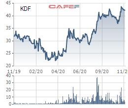 Kido Foods (KDF) chốt ngày nhận cổ tức đặc biệt tỷ lệ 30% trước khi sáp nhập vào Kido - Ảnh 1.