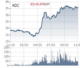 Kido Foods (KDF) chốt ngày nhận cổ tức đặc biệt tỷ lệ 30% trước khi sáp nhập vào Kido - Ảnh 2.
