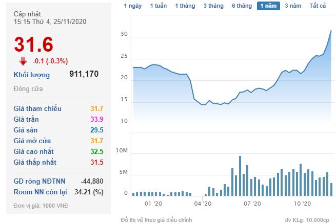 CenLand (CRE) triển khai phương án phát hành 16 triệu cổ phiếu thưởng, cổ phiếu tăng gấp đôi trong vòng nửa năm - Ảnh 1.