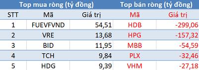 Phiên 26/11: Khối ngoại tiếp tục bán ròng 460 tỷ đồng, tập trung bán HDB, HPG - Ảnh 1.