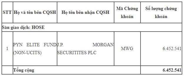 Gần 7 triệu cổ phiếu MWG của Thế giới di động vừa được trao tay - Ảnh 1.