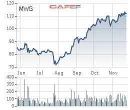 Gần 7 triệu cổ phiếu MWG của Thế giới di động vừa được trao tay - Ảnh 2.