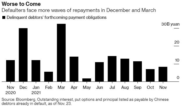 Vỡ nợ doanh nghiệp Trung Quốc chuẩn bị vượt qua mức 100 tỷ CNY trong 3 năm liên tiếp  - Ảnh 2.