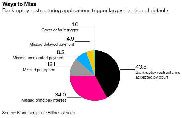 Vỡ nợ doanh nghiệp Trung Quốc chuẩn bị vượt qua mức 100 tỷ CNY trong 3 năm liên tiếp  - Ảnh 3.