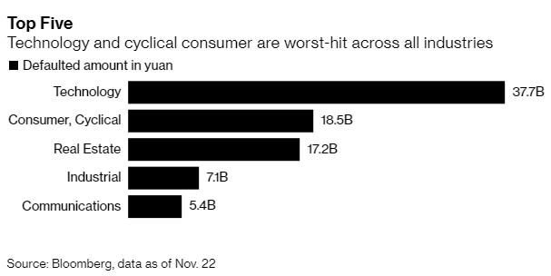 Vỡ nợ doanh nghiệp Trung Quốc chuẩn bị vượt qua mức 100 tỷ CNY trong 3 năm liên tiếp  - Ảnh 4.
