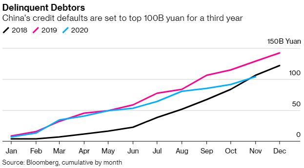 Vỡ nợ doanh nghiệp Trung Quốc chuẩn bị vượt qua mức 100 tỷ CNY trong 3 năm liên tiếp  - Ảnh 1.