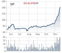 SIP: Thị giá tăng mạnh lên 146.000 đồng/cp, Tập đoàn Công nghệ Cao su chốt giá thoái vốn 97.500 đồng/cp - Ảnh 1.