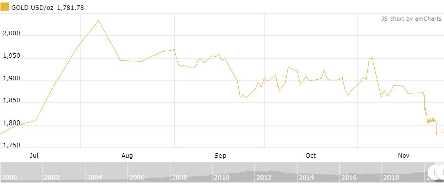 Giá vàng trong nước phiên đầu tuần tiếp tục lao dốc - Ảnh 2.