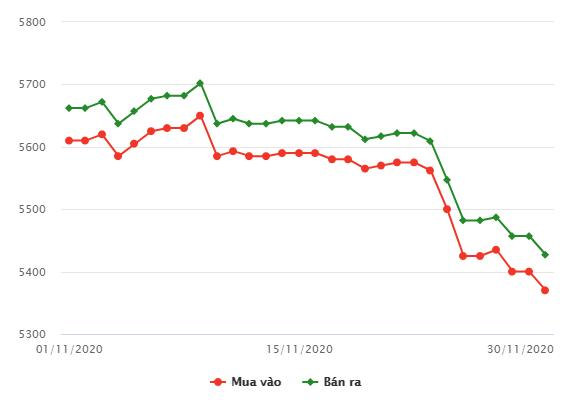 Giá vàng trong nước phiên đầu tuần tiếp tục lao dốc - Ảnh 1.