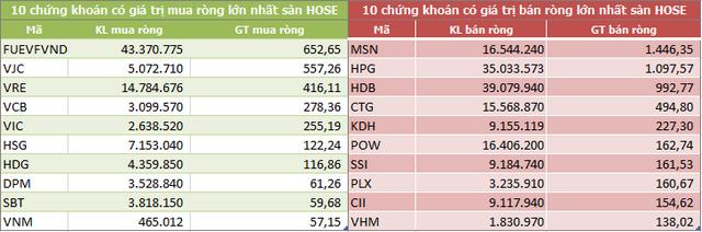 Dòng vốn ngoại tiếp tục rút ròng gần 3.200 tỷ đồng trong tháng 11, xả mạnh MSN và HPG - Ảnh 2.