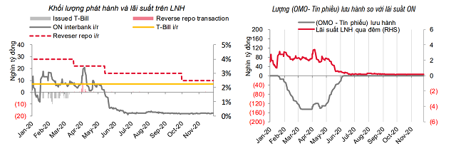 Lãi suất tăng trên liên ngân hàng, USD giảm giá - Ảnh 1.