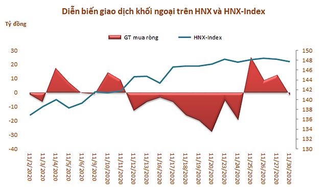 Dòng vốn ngoại tiếp tục rút ròng gần 3.200 tỷ đồng trong tháng 11, xả mạnh MSN và HPG - Ảnh 3.
