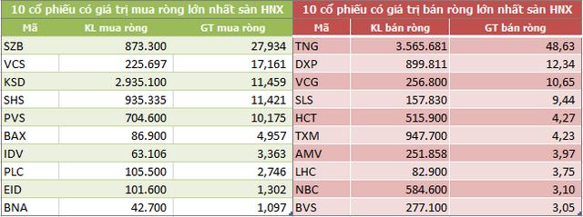 Dòng vốn ngoại tiếp tục rút ròng gần 3.200 tỷ đồng trong tháng 11, xả mạnh MSN và HPG - Ảnh 4.