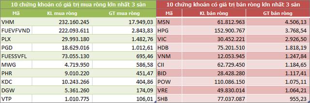 Dòng vốn ngoại tiếp tục rút ròng gần 3.200 tỷ đồng trong tháng 11, xả mạnh MSN và HPG - Ảnh 6.