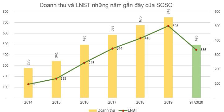 Saigon Cargo Service (SCS) chốt danh sách cổ đông tạm ứng cổ tức đợt 1/2020 bằng tiền tỷ lệ 30% - Ảnh 1.