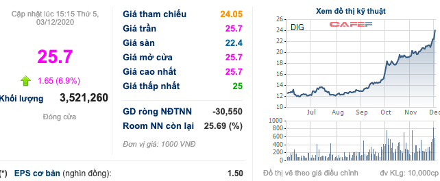 DIC Corp (DIG): Him Lam chính thức trở thành cổ đông lớn sau khi mua thoả thuận 68 triệu cổ phần từ Dragon Capital - Ảnh 2.