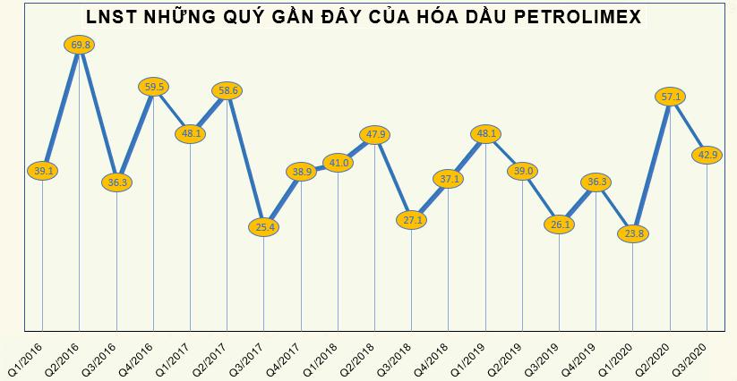 Vượt 13% chỉ tiêu lợi nhuận cả năm sau 9 tháng, Hóa dầu Petrolimex (PLC) chi tạm ứng cổ tức tỷ lệ 10% cho cổ đông - Ảnh 1.