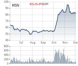 Masan (MSN) sắp chi gần 1.200 tỷ đồng trả cổ tức cho cổ đông - Ảnh 1.