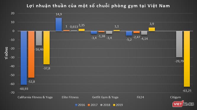 Bị tố lộ thông tin 500.000 khách hàng, chuỗi phòng gym Elite Fitness làm ăn thế nào? - Ảnh 2.