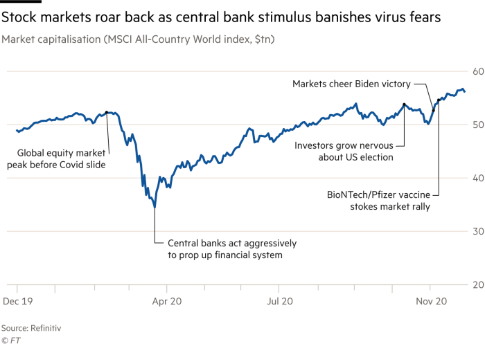 Hiện tượng mọi thứ đều tăng giá kỳ lạ trên Phố Wall: Nhà đầu tư điên cuồng rót tiền, giới phân tích liên tiếp cảnh báo về bong bóng  - Ảnh 1.