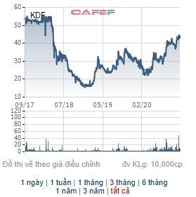 Cổ phiếu KDF và DTK chuẩn bị dừng giao dịch trên Upcom - Ảnh 1.