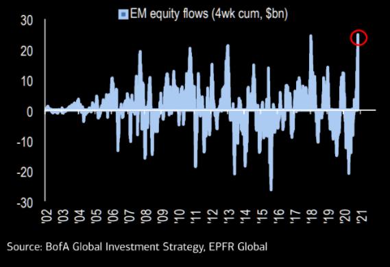 Dòng vốn vào thị trường chứng khoán toàn cầu cao kỷ lục trong tháng 11 - Ảnh 2.