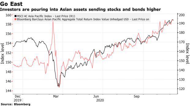 Đón nhận dòng vốn bùng nổ, châu Á trở thành món quà Giáng sinh nhất định phải có đối với nhà đầu tư nước ngoài  - Ảnh 1.
