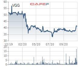 May Việt Tiến (VGG) chốt quyền trả cổ tức bằng tiền tỷ lệ 40%, cao nhất kể từ khi lên sàn - Ảnh 1.