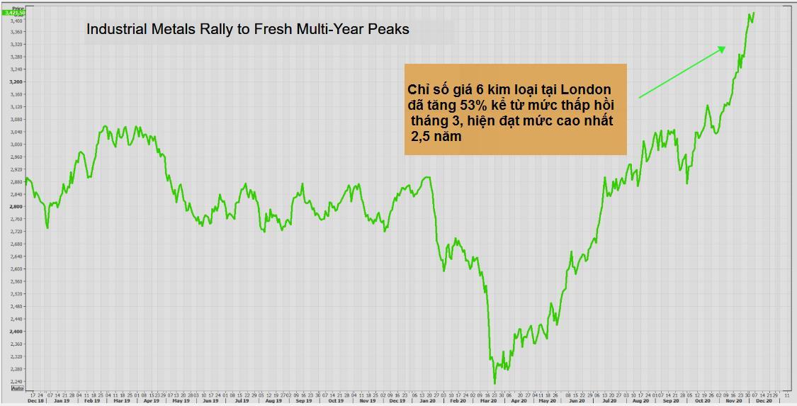Thị trường ngày 8/12: Giá vàng tăng, dầu và đồng yếu đi - Ảnh 1.