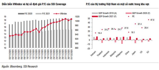 SSI Research: Nhiều khả năng VN-Index tiếp tục đi lên và tiệm cận vùng 1.030-1.040 điểm - Ảnh 1.