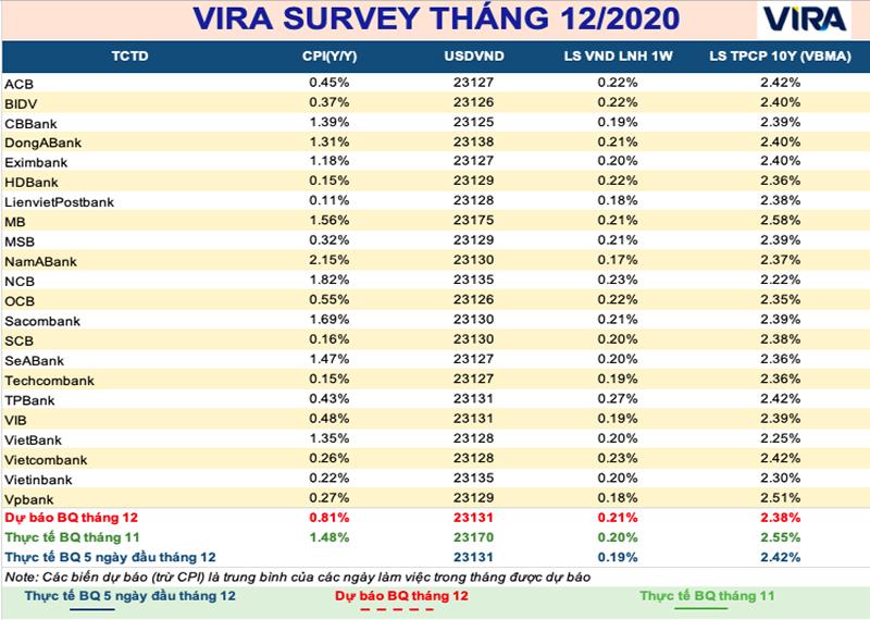 Thị trường tiền tệ sẽ chốt năm 2020 trong êm đềm? - Ảnh 1.