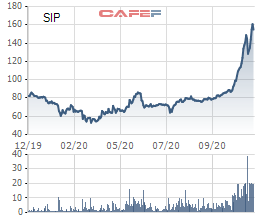 Tập đoàn Cao su đăng ký bán hơn 9 triệu cổ phần Sài Gòn VRG (SIP) - Ảnh 1.