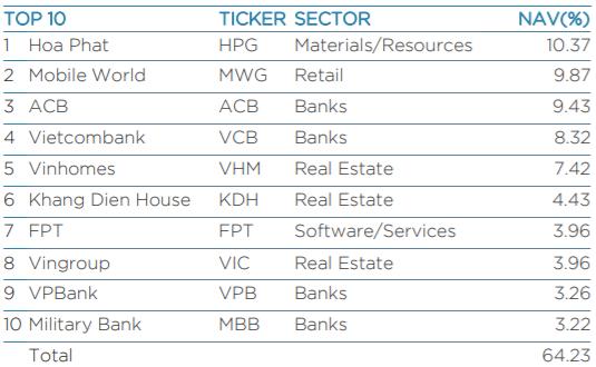 Lần đầu tiên sau nhiều năm, HPG vượt qua MWG trở thành khoản đầu tư lớn nhất trong danh mục VEIL Dragon Capital - Ảnh 1.