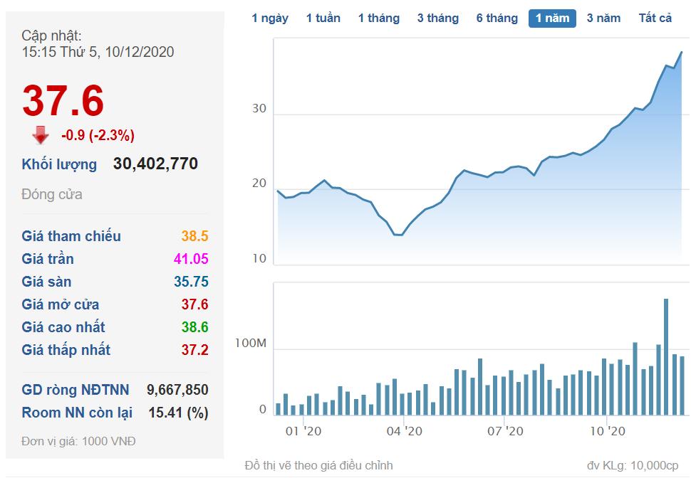 Lần đầu tiên sau nhiều năm, HPG vượt qua MWG trở thành khoản đầu tư lớn nhất trong danh mục VEIL Dragon Capital - Ảnh 2.