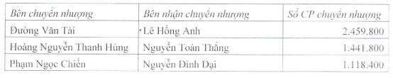 Nhóm lãnh đạo chủ chốt của Hyundai Thành Công thâu tóm Chứng khoán HVS - Ảnh 1.