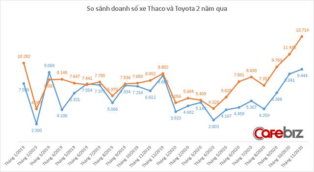 Kia bán chạy đột biến, Thaco của tỷ phú Trần Bá Dương báo doanh số cao nhất từ trước tới nay - Ảnh 2.