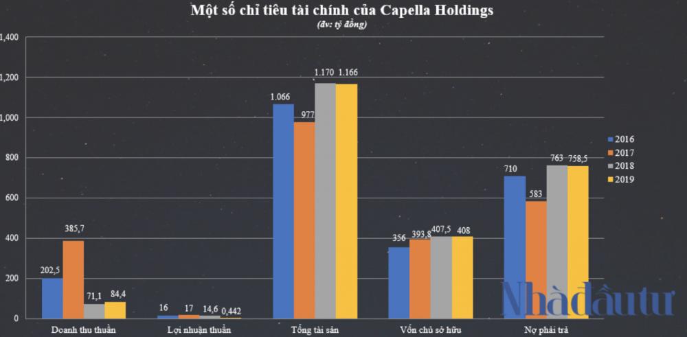 Hệ sinh thái Capella Holdings của đại gia Nguyễn Cao Trí làm ăn ra sao? - Ảnh 1.