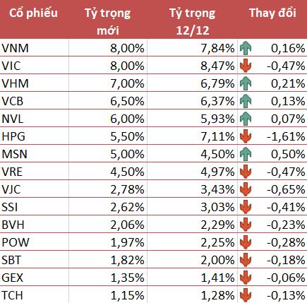 VNM ETF giữ nguyên thành phần cổ phiếu Việt Nam trong kỳ review tháng 12, giảm mạnh tỷ trọng HPG - Ảnh 1.
