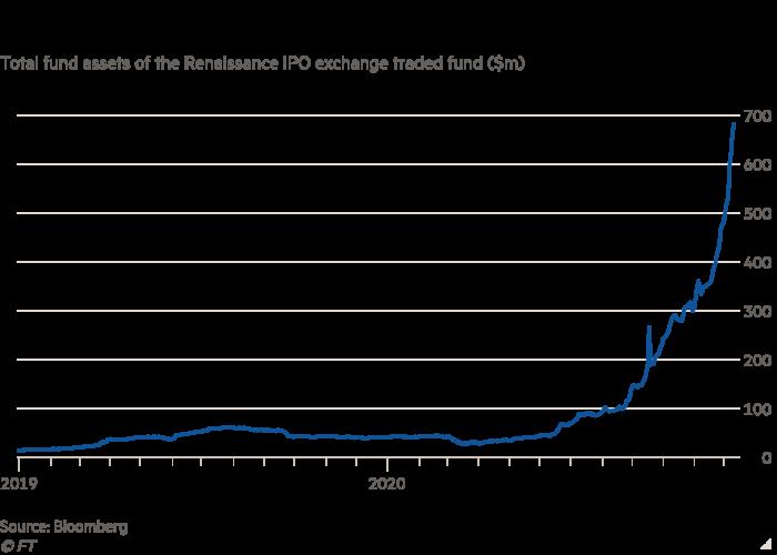 Financial Times: Cơn sốt IPO trên Phố Wall làm bùng lên mối lo ngại về bong bóng dotcom 2.0 - Ảnh 3.
