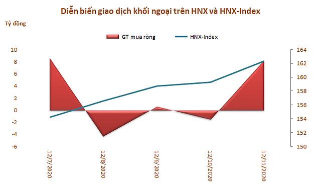 Khối ngoại mua ròng trở lại 1.111 tỷ đồng trong tuần 7-11/12, bùng nổ giao dịch thỏa thuận - Ảnh 3.