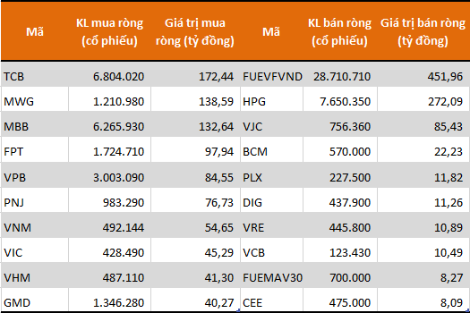 Cùng chiều với khối ngoại, tự doanh CTCK mua ròng 264 tỷ đồng trong tuần 7-11/12 - Ảnh 1.