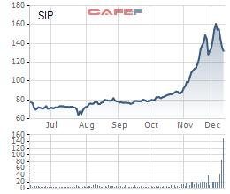 Tập đoàn Cao Su bán 9,34 triệu cổ phiếu SIP thông qua giao dịch khớp lệnh, thu hơn 1.300 tỷ đồng - Ảnh 1.