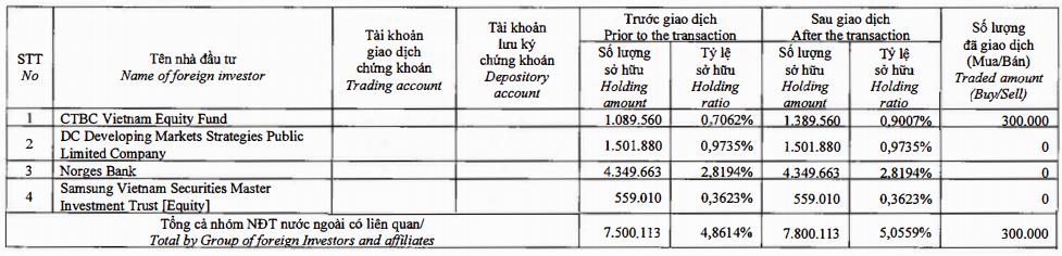 Hà Đô (HDG): Dragon Capital tăng tỷ trọng trở lại lên hơn 5% vốn - Ảnh 1.