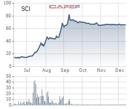 SCI E&C phát hành 13 triệu cổ phiếu tăng VĐL thêm 110%, giá cổ phiếu SCI đã tăng gấp 4 lần trong vòng nửa năm - Ảnh 1.