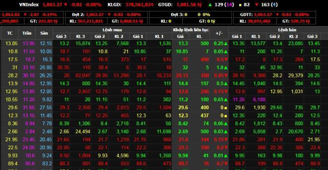 Chứng khoán 15/12: VN-Index 'xoay như chong chóng' - 1